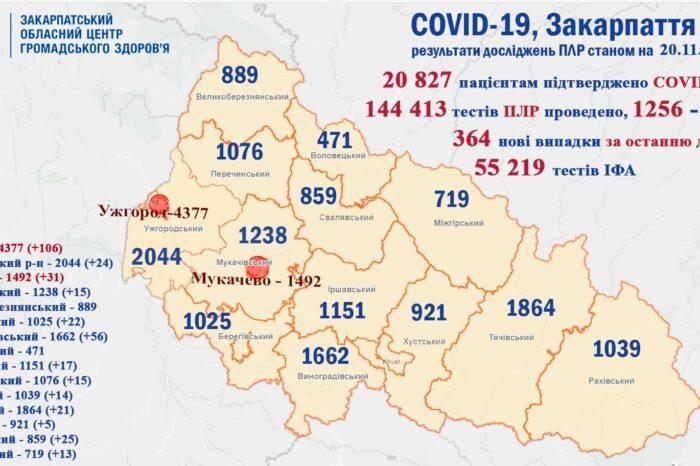 364 випадки COVID-19 виявлено на Закарпатті за добу та 5 пацієнтів померло