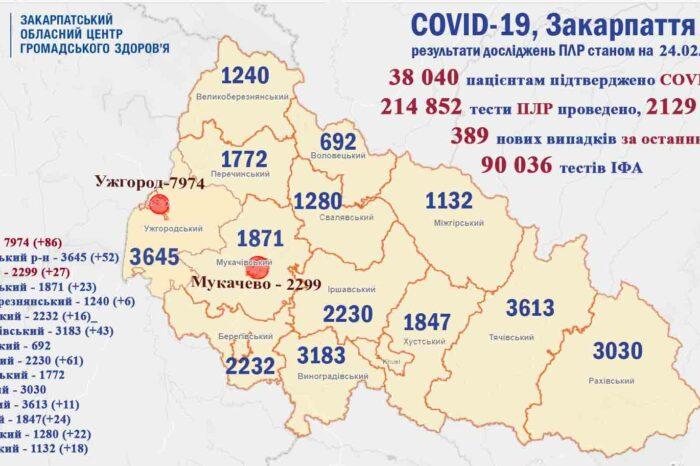 Ще 389 закарпатцям діагностували коронавірус